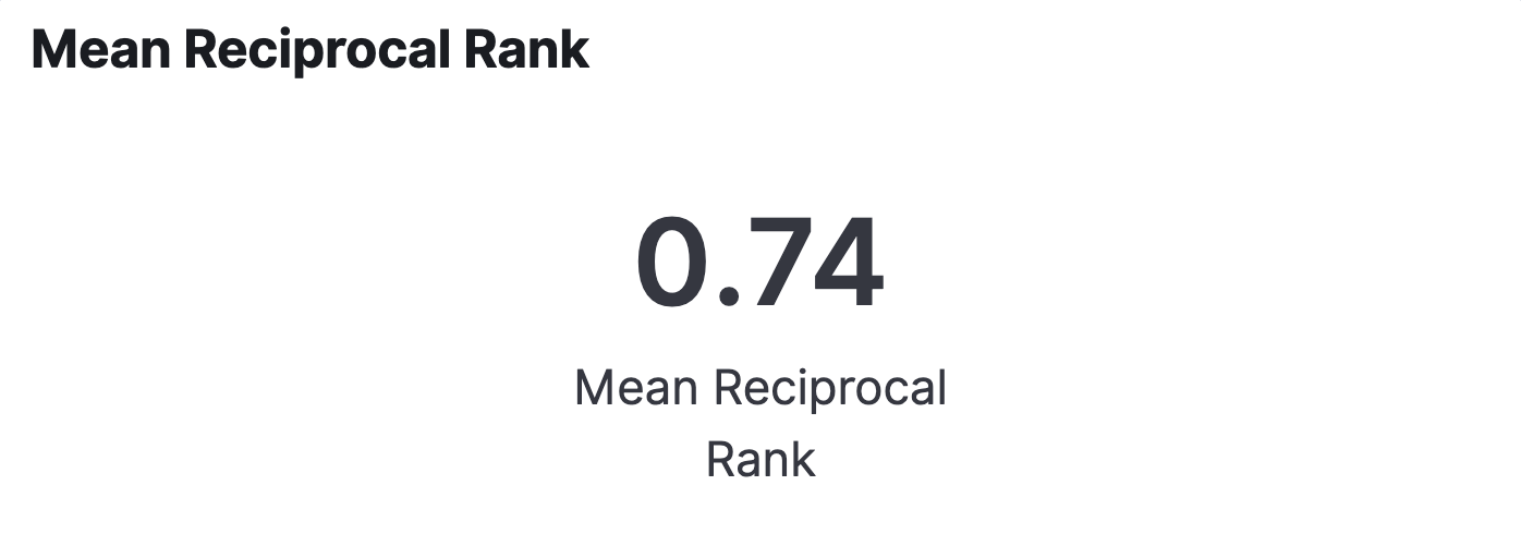 Elastic Workplace Search analytics: Mean reciprocal rank