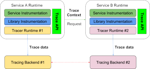 Distributed Tracing, OpenTracing and Elastic APM | Elastic Blog