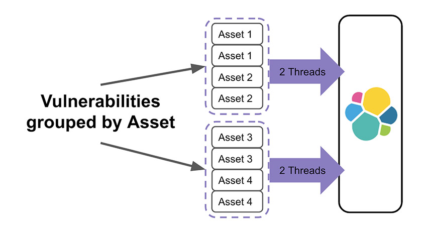Vulnerabilities by Asset