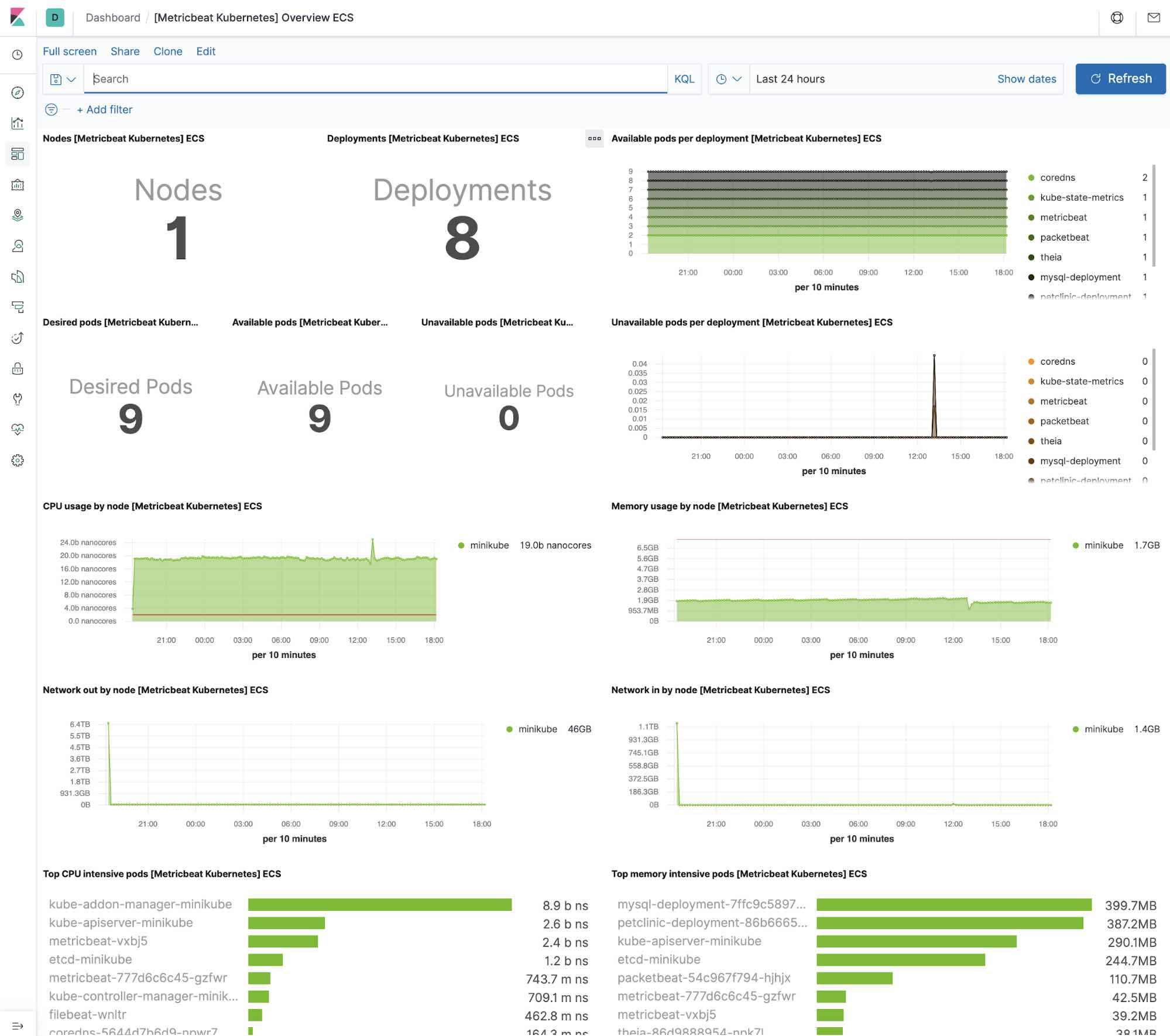 Kubernetes metrics dashboard in Kibana