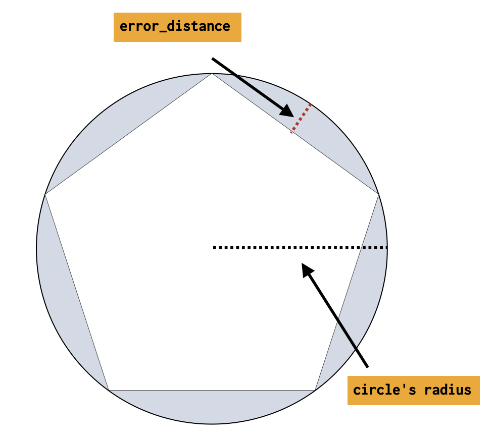 Circle ingest error distance