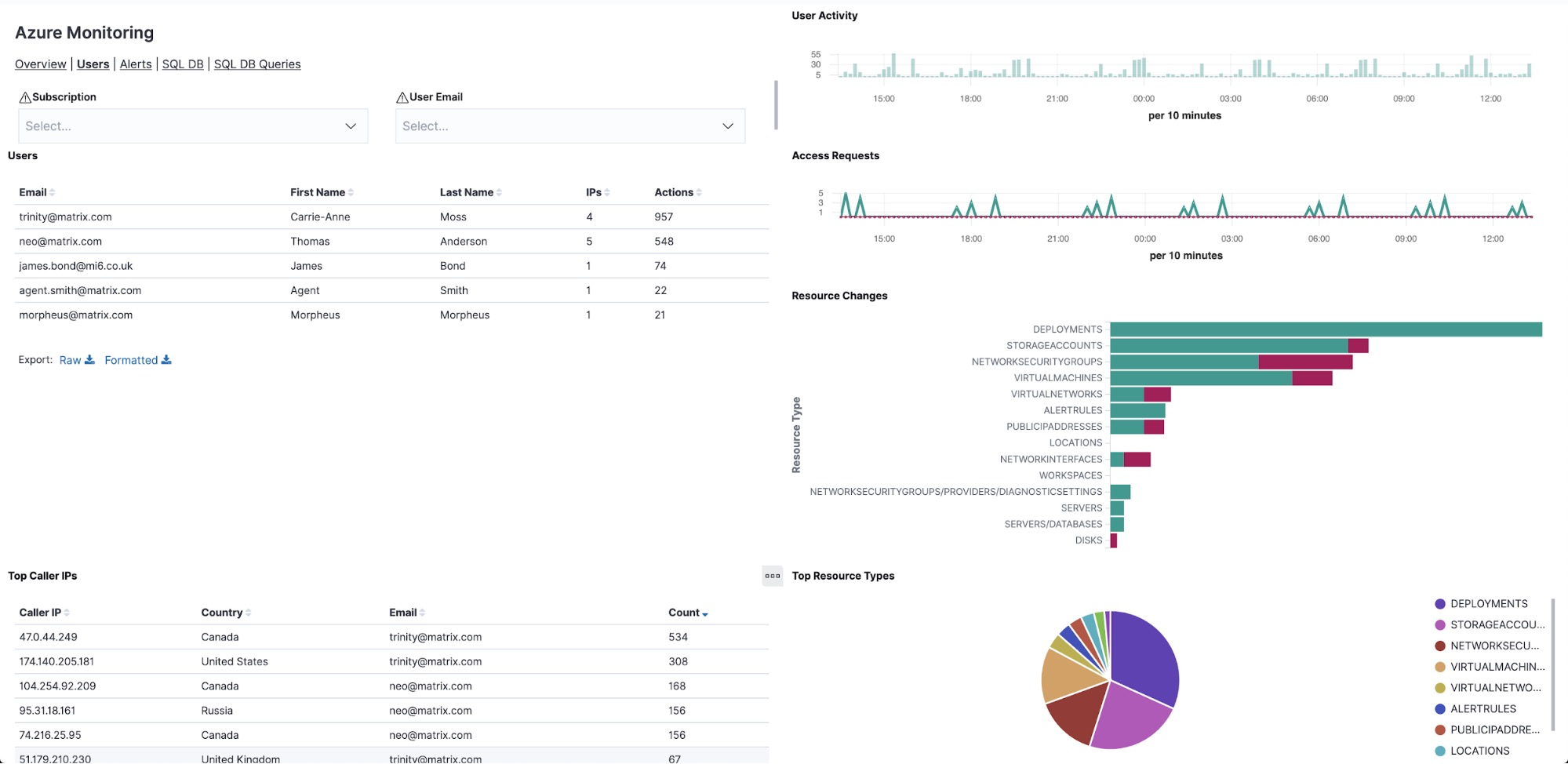 Prebuilt Azure monitoring dashboard in Kibana