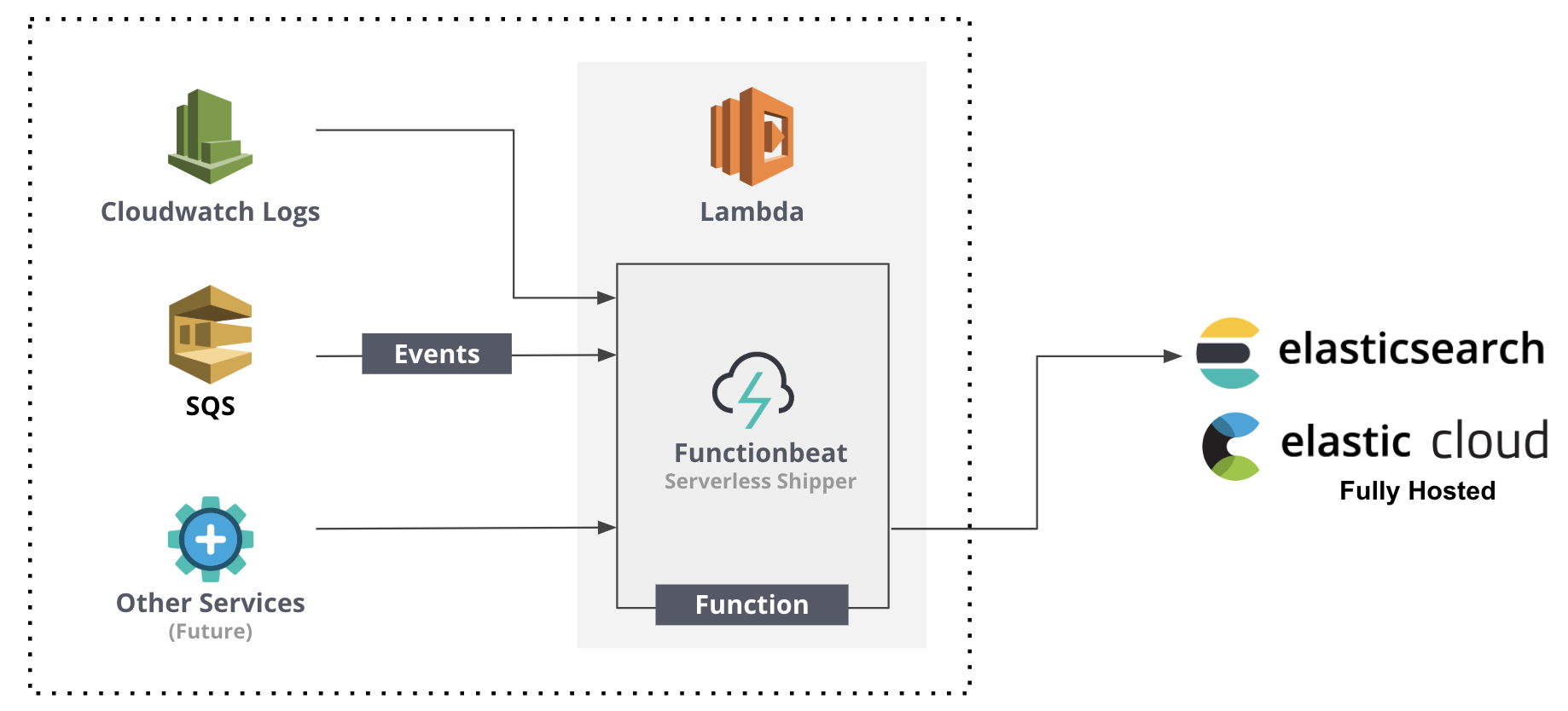 Functionbeat is the serverless data shipper for the Elastic Stack