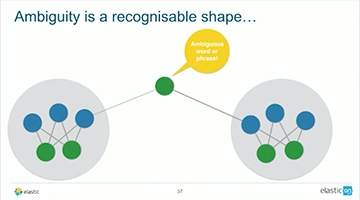Video for Getting Your Elasticsearch Data Graph-Ready
