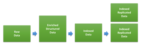 data_index_lifecycle.png