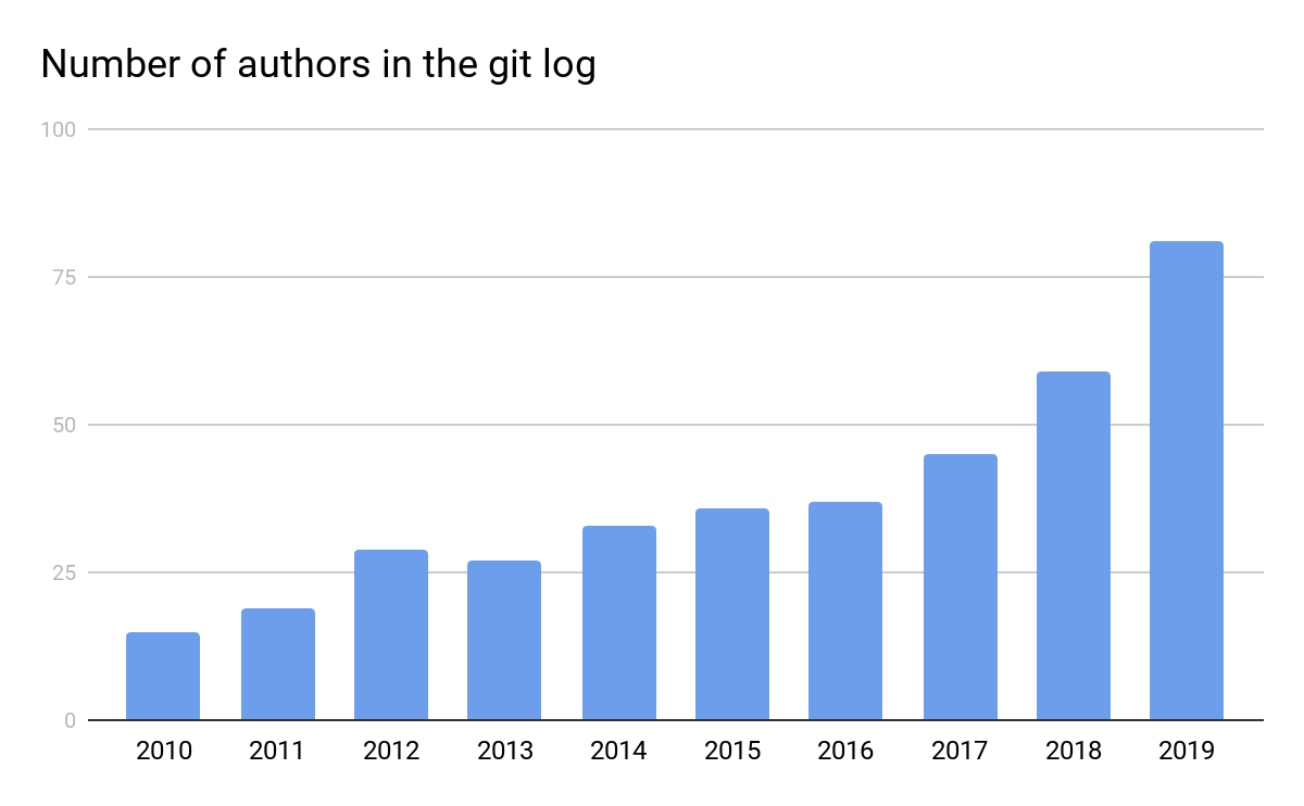 Chart showing the number of unique authors in the git log