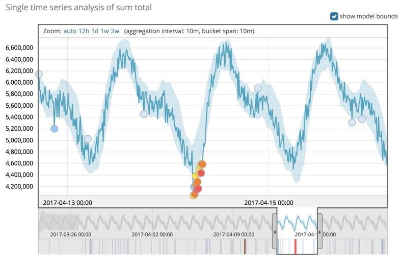 Single time-series analysis