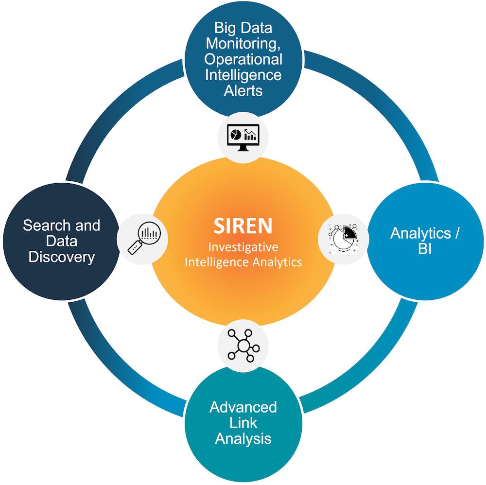 The Siren platform