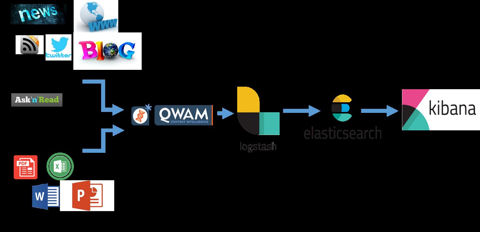 Set-up-Qwam