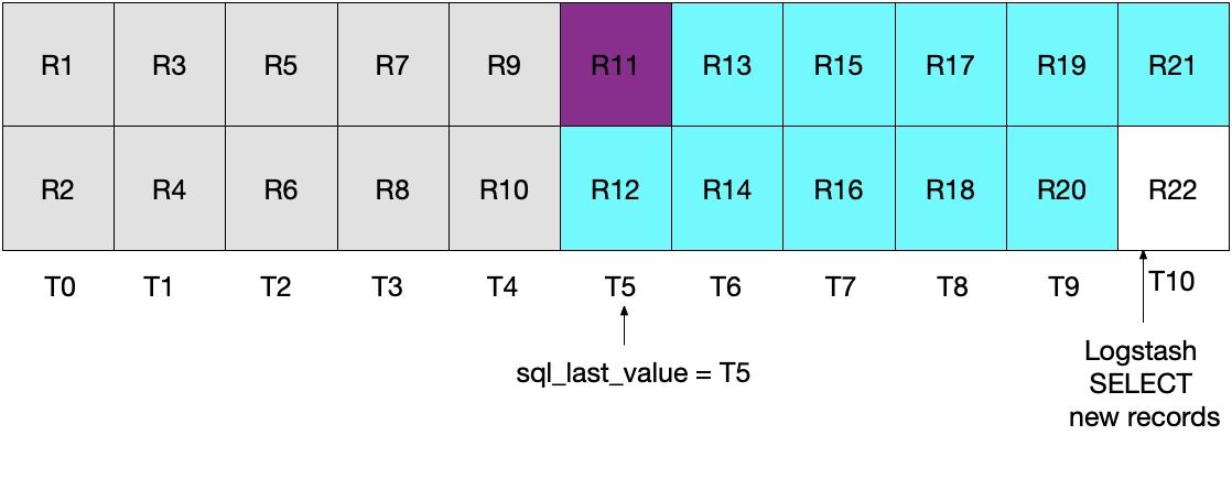 El diagrama muestra que el registro en morado (R11) se volverá a enviar
