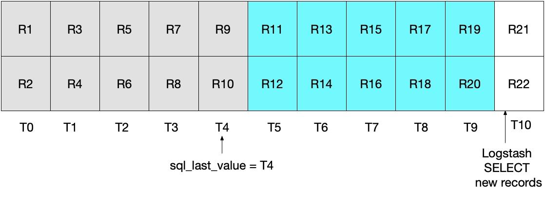 El diagrama muestra un segundo conjunto de registros leídos correctamente