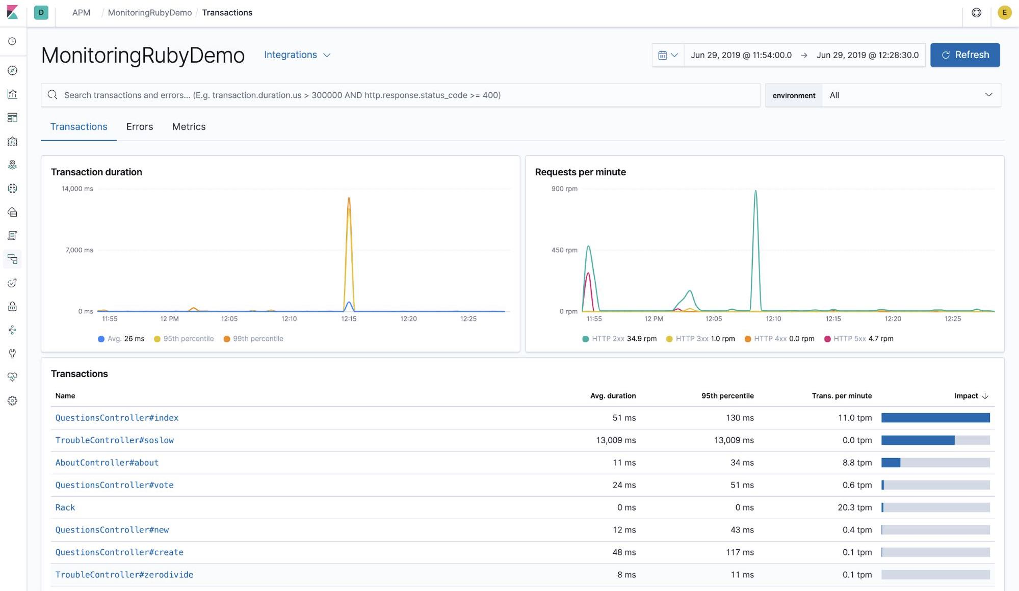 Dashboard showing transactions in Kibana