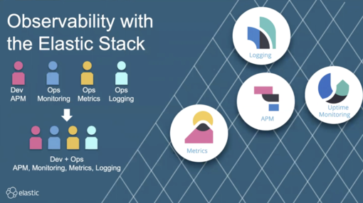 Centralized Logging with Elastic Cloud Enterprise: Elastic at