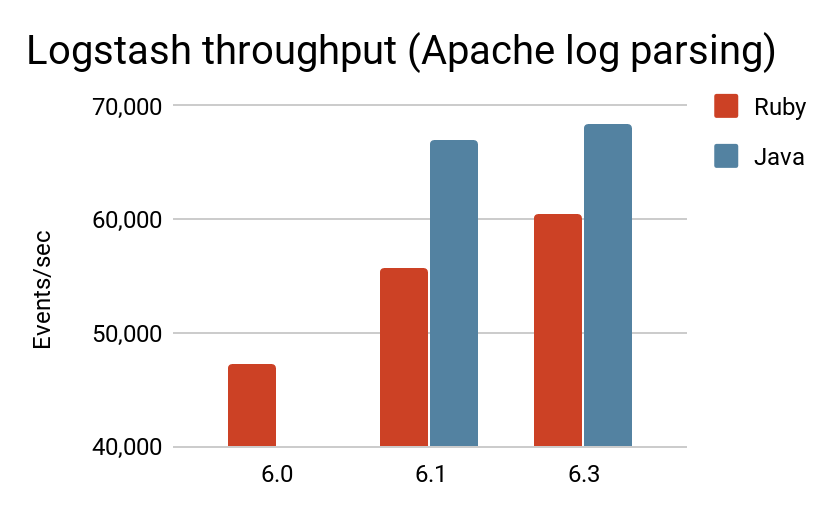 logstash-throughput-apache-log-parsing.png