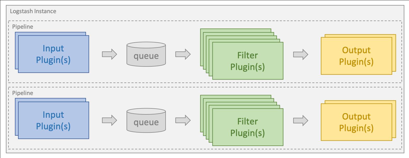 logstash-instance-input-filter-output-plugins.png