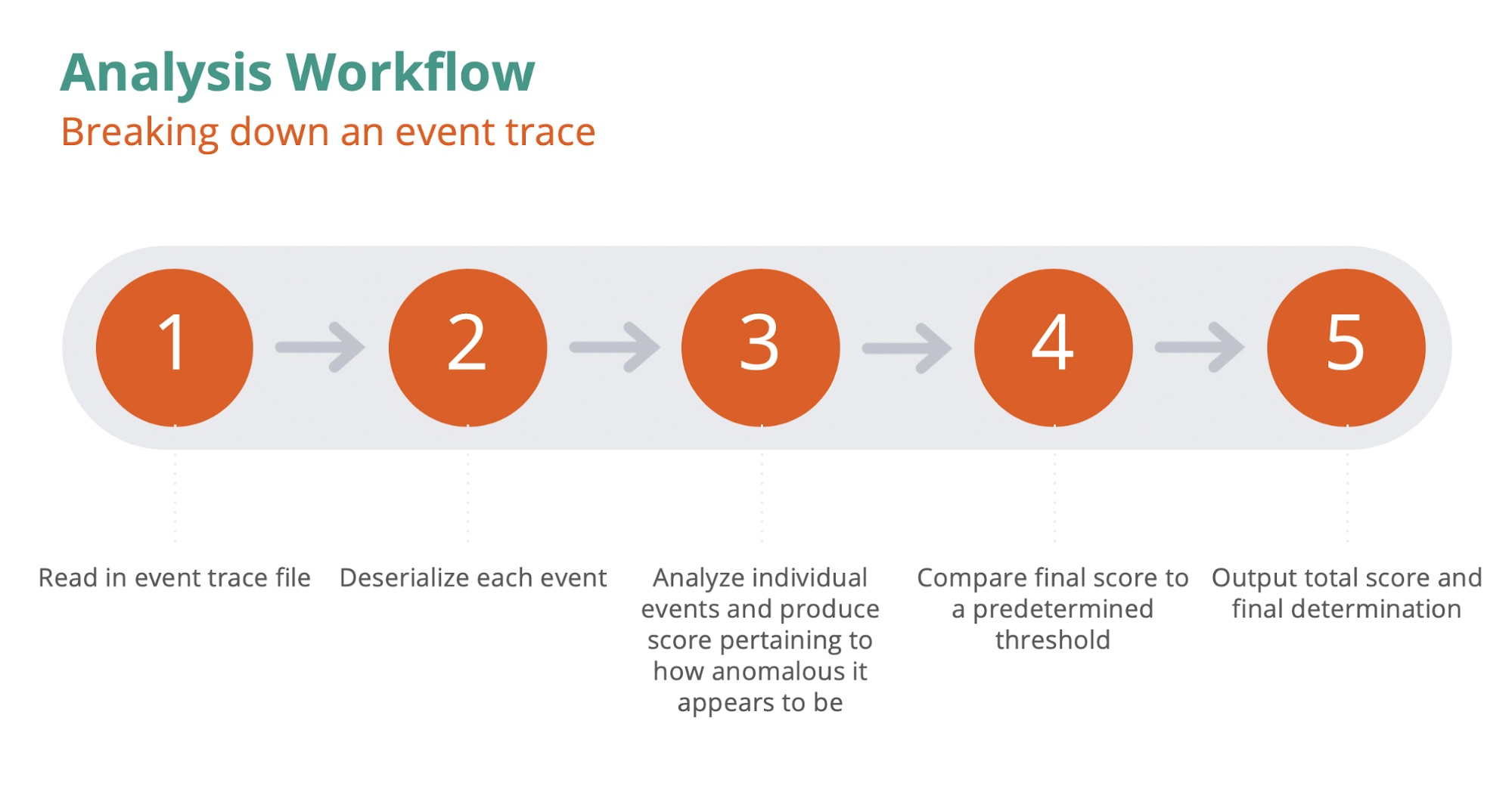 Breaking down an event trace
