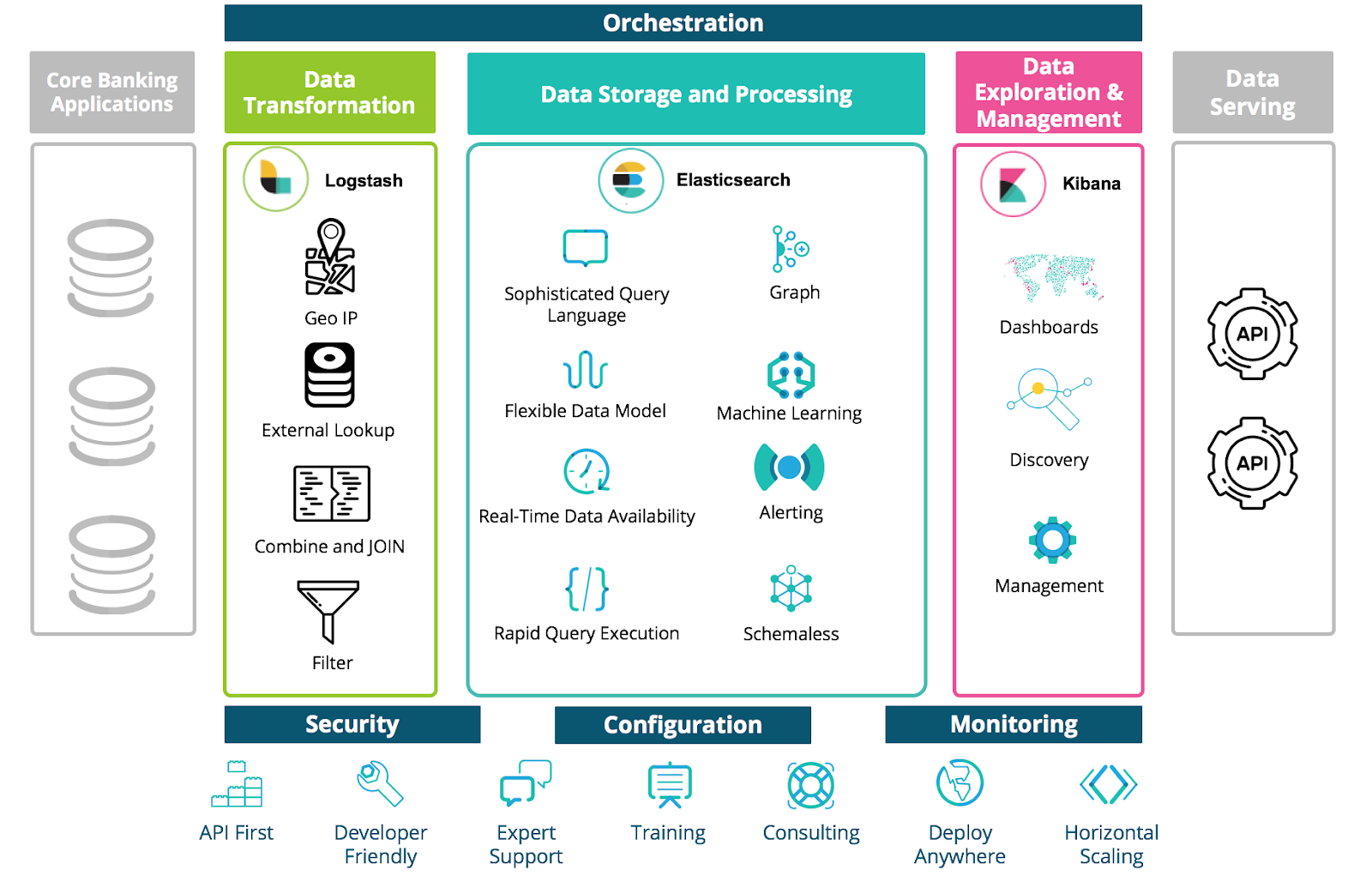 The Elastic Stack for Smart Banking Data Platforms Architecture