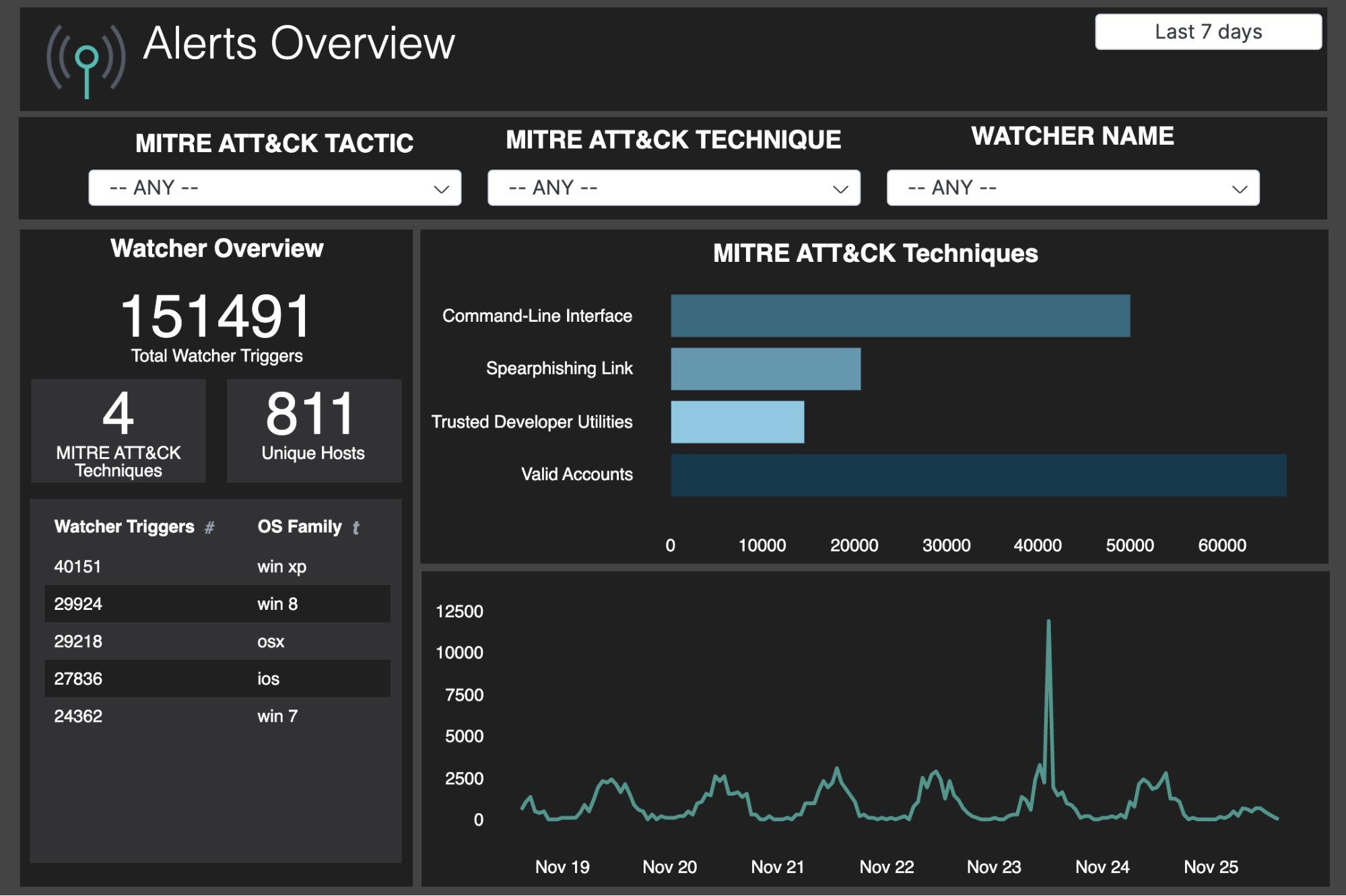 Canvas dashboard showing security alerts overview