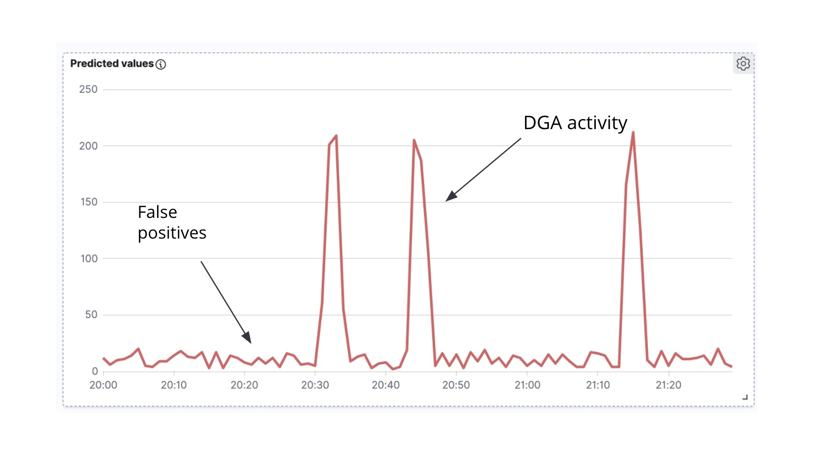 Atividade de DGA ao longo do tempo