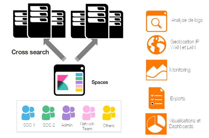 blog-orange-business-kibana-spaces-fr.png
