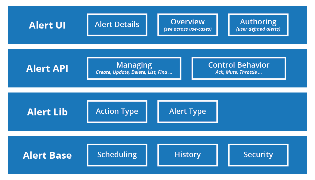 Layers of the Elastic Stack alerting system