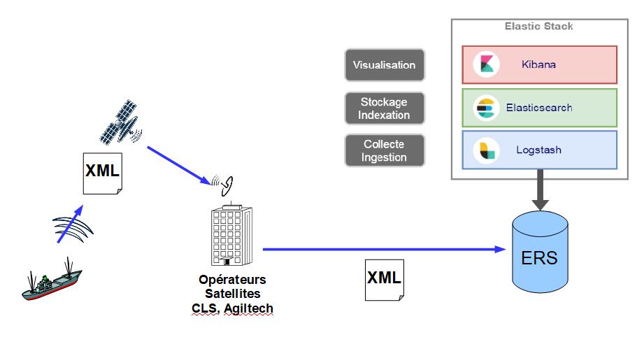 diagram-ers-data-xml-format-boats-gps-model.png