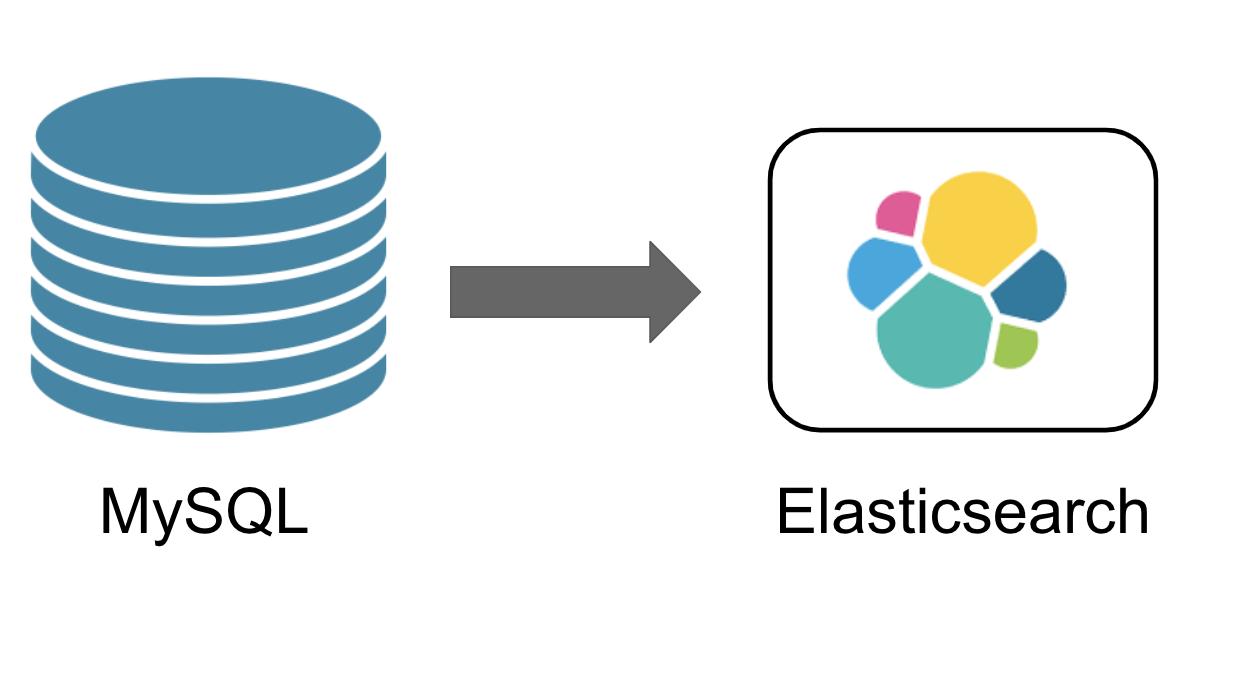 MySQL to Elasticsearch.png