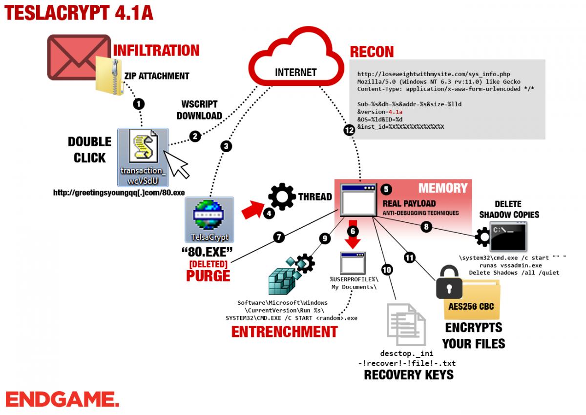 endgame-teslacrypt41a-encrypted-stages-blog.png