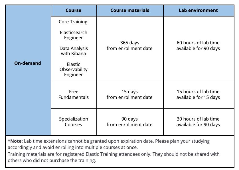 Elastic_Training_FAQ_training_faq_-_Google_Docs_2021-03-30_07-23-54.png