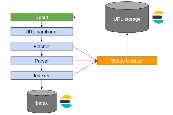 StormCrawler topology