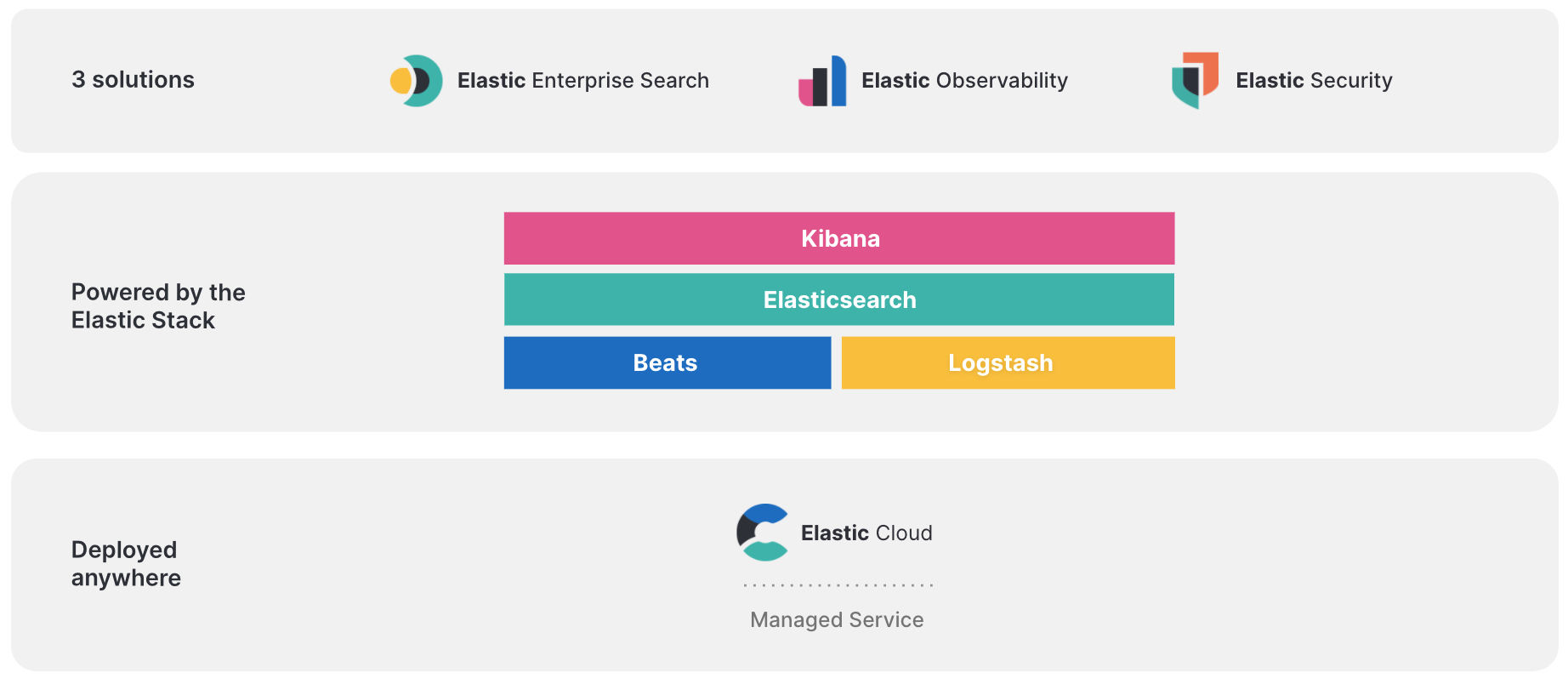 The Elastic Stack: Elasticsearch, Kibana, Logstash, and Beats