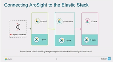 Video for Strengthen Your SIEM: Using Logstash to Connect ArcSight to the Elastic Stack