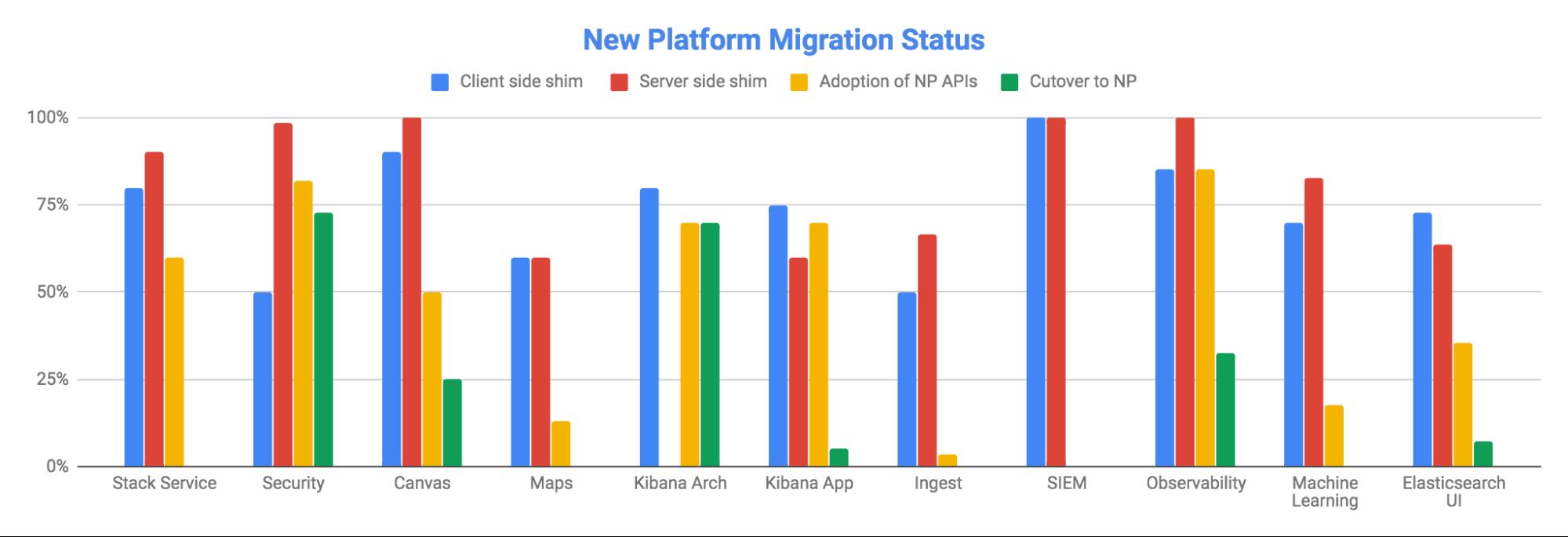 KibanaMigration.png