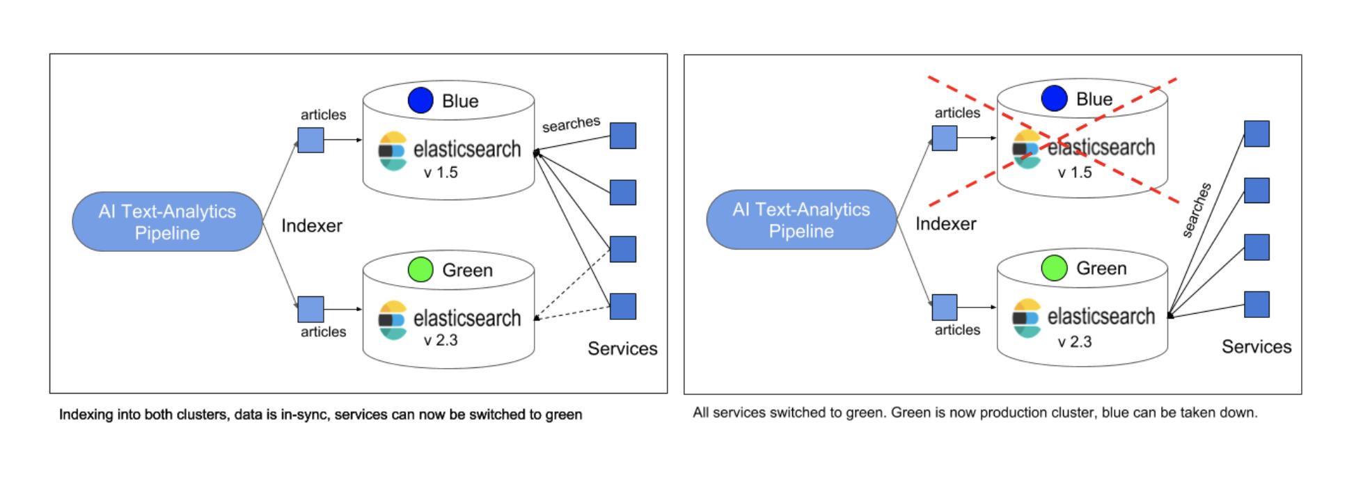 Signal Media Elasticsearch