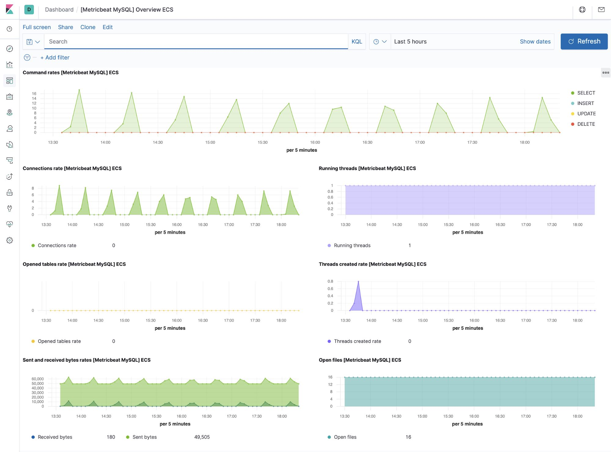 MySQL metrics dashboard in Kibana
