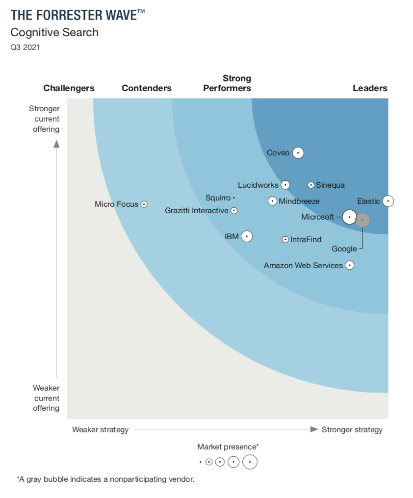 forrester-wave-cognitive-search-q3-2021.png