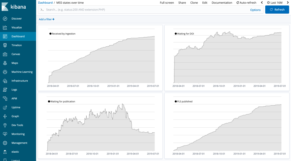 Dashboard of MSS states over time