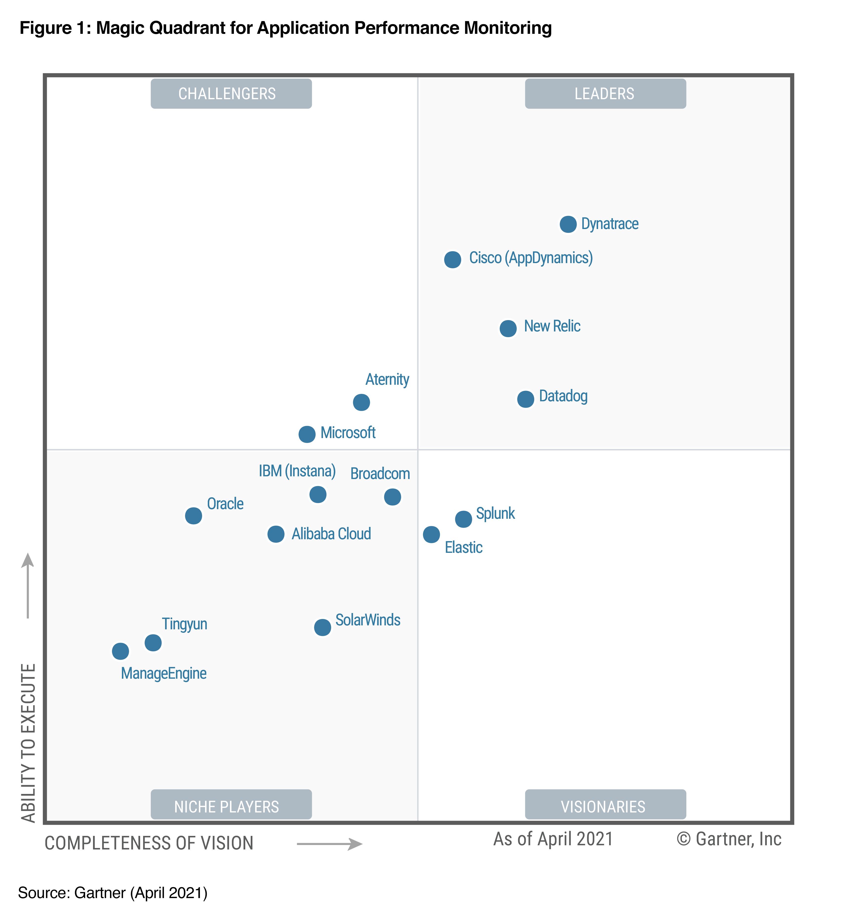 graphic-gartner-magic-quadrant-application-performance-monitoring-research.png