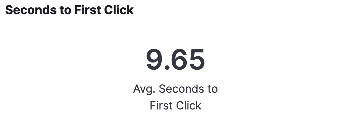 Elastic Workplace Search analytics: Seconds to first click