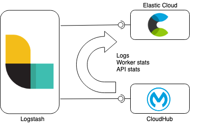 Monitoring Mulesoft CloudHub with Logstash and the Elasticsearch Service