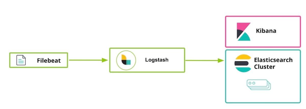 Elastic Stack-Diagramm
