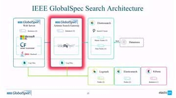 Video for IEEE GlobalSpec: Replacing Legacy Search with Elasticsearch