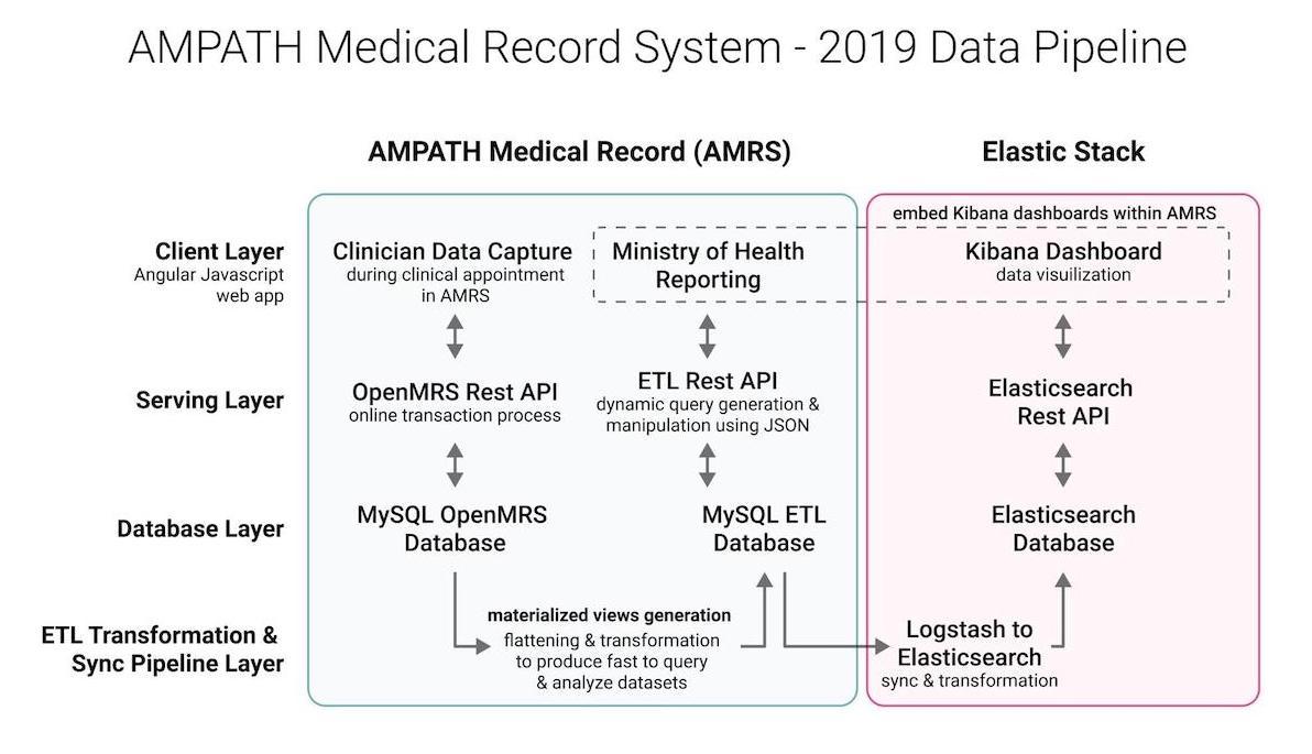 AMPATH data pipeline