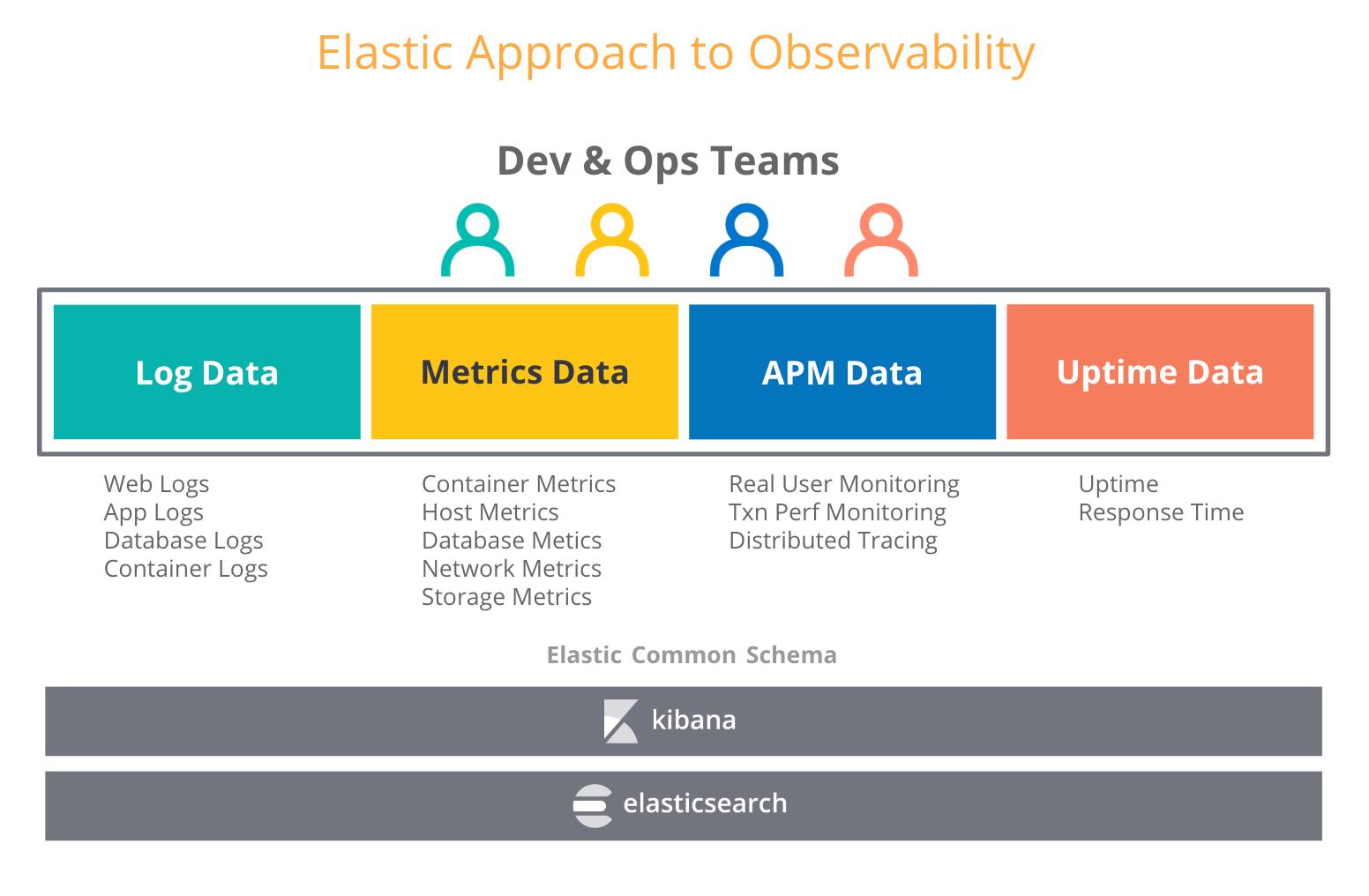 Observabilidade da Elastic: logs + métricas + rastreamentos de APM + dados de tempo de funcionamento