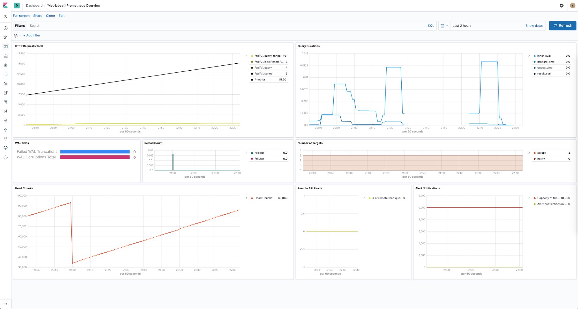 Dashboard de monitoramento do Prometheus no Kibana