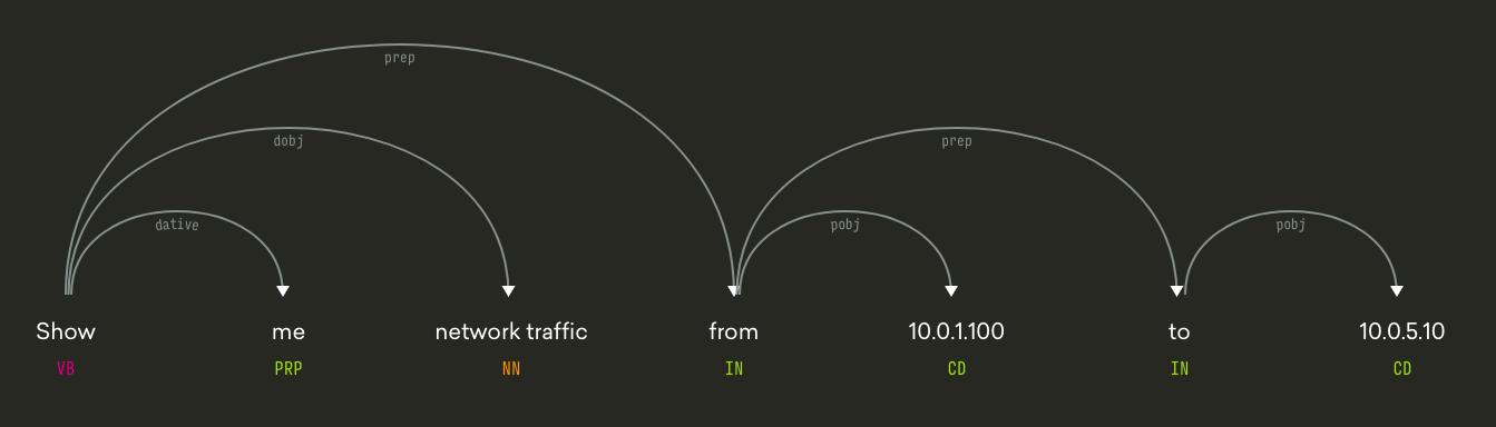 blog-figure-5-visualization-of-spacys-dependency-parser.png