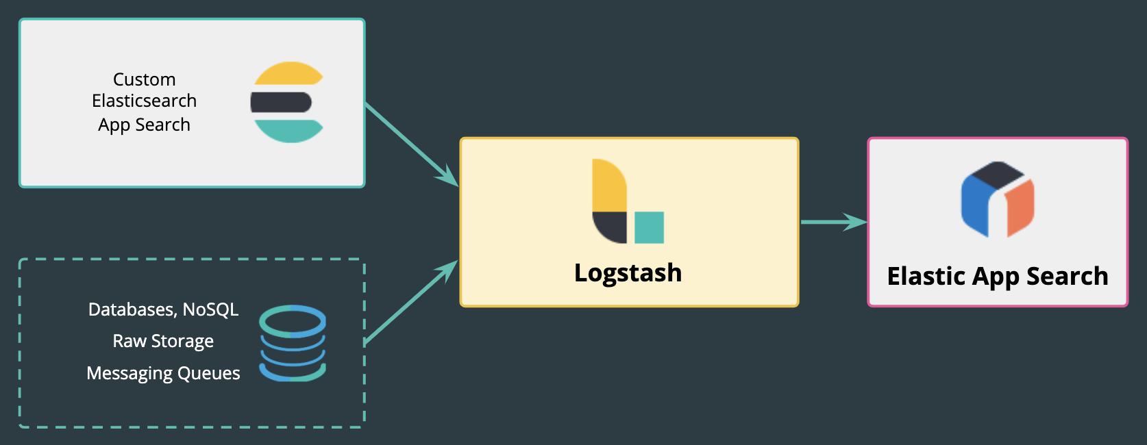 logstash-app-search-blog.png