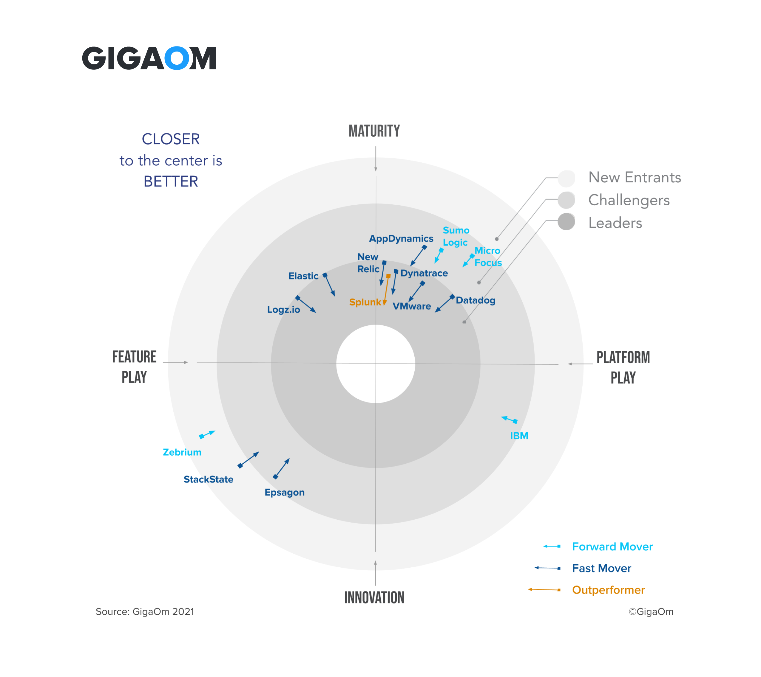 gigaom-radar-report-for-cloud-observability.png