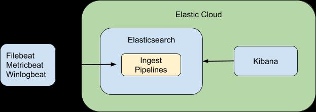 Logging ingest model