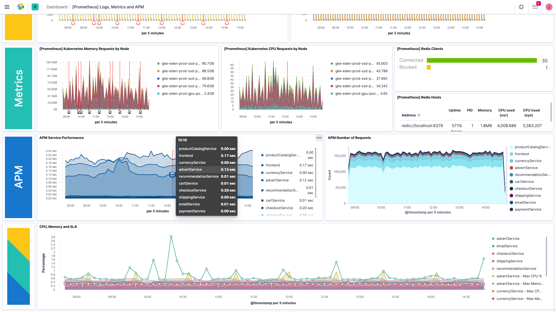 Full observability with Elastic